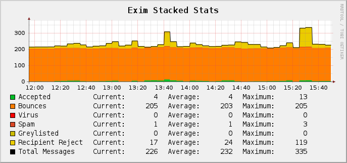 Exim stacked stats (graph)